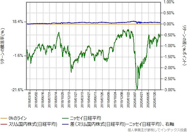 スリム国内株式(日経平均)の設定直後を避けた、2018年2月21日から2020年8月28日までの比較グラフ
