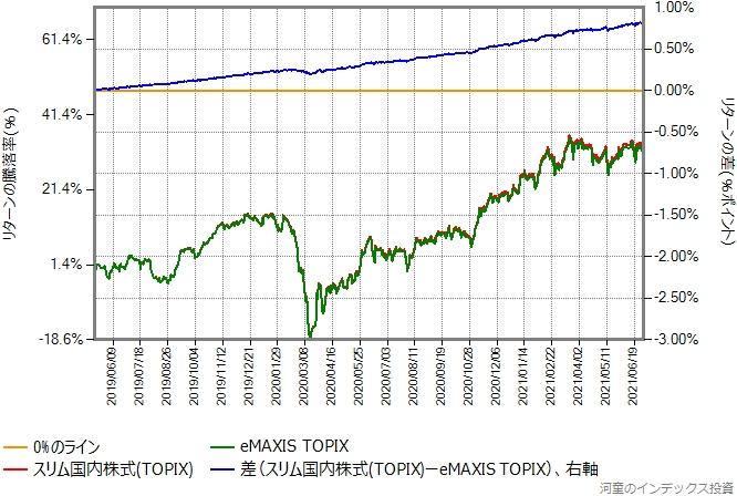 eMAXIS TOPIXとのリターン比較グラフ
