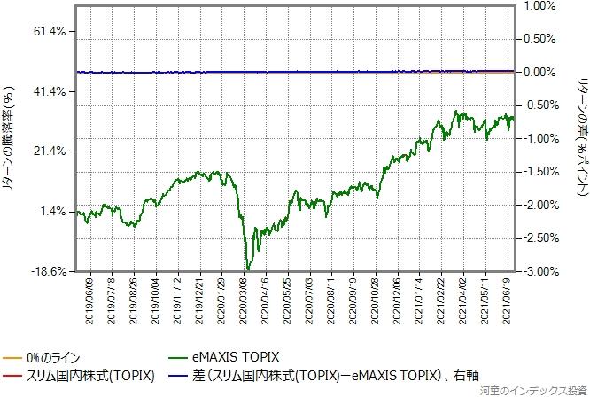 スリム国内株式(TOPIX)の運用コストを年率0.28%ポイント増量したものとの比較グラフ