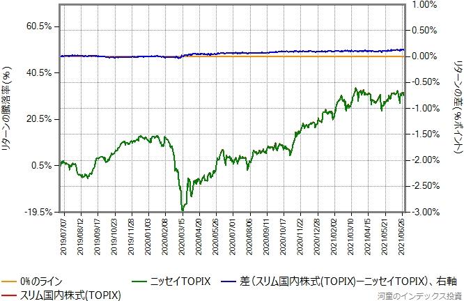 スリム国内株式(TOPIX)とニッセイTOPIXのリターン比較グラフ