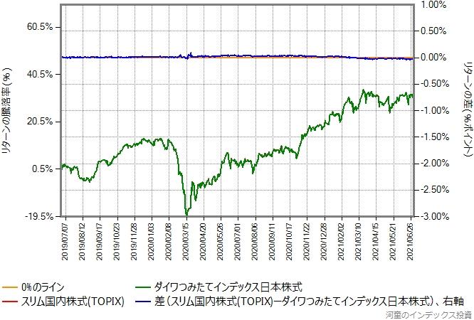 スリム国内株式(TOPIX)とダイワつみたてインデックス日本株式のリターン比較グラフ