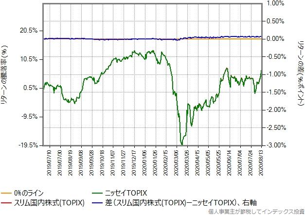 ニッセイTOPIXとの比較グラフ