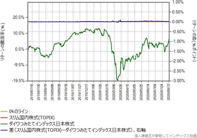 ダイワつみたてインデックス日本株式との比較グラフ