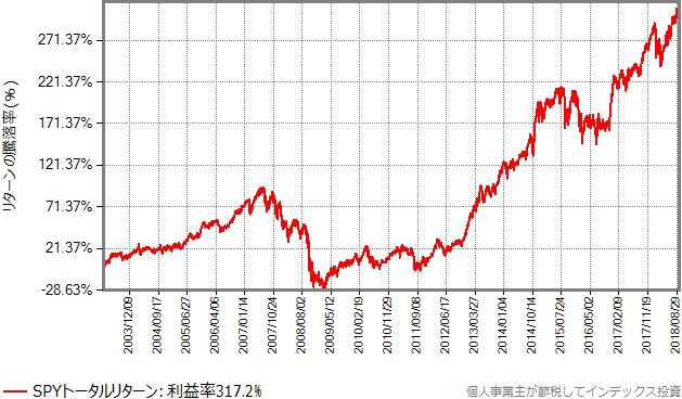 2003年3月末から2018年9月末のSPYトータルリターンのグラフ