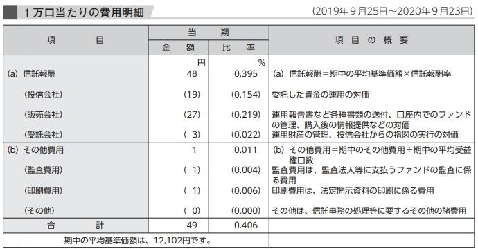 運用報告書にある費用明細