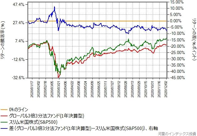 スリム米国株式(S&P500)とグローバル3倍3分法ファンドのリターン比較グラフ、2020年年初から