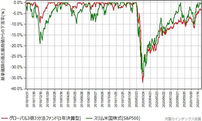 直近の最高値からの下落率をプロットしたグラフ