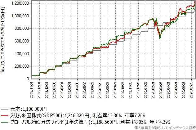 2018年11月から毎月初5万円積立投資を継続していた場合の、積み立てシミュレーション結果
