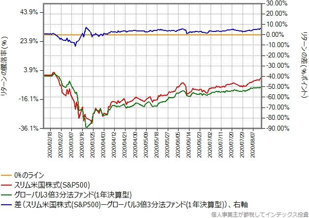 スリム米国株式(S&P500)とグローバル3倍3分法ファンドの比較グラフ