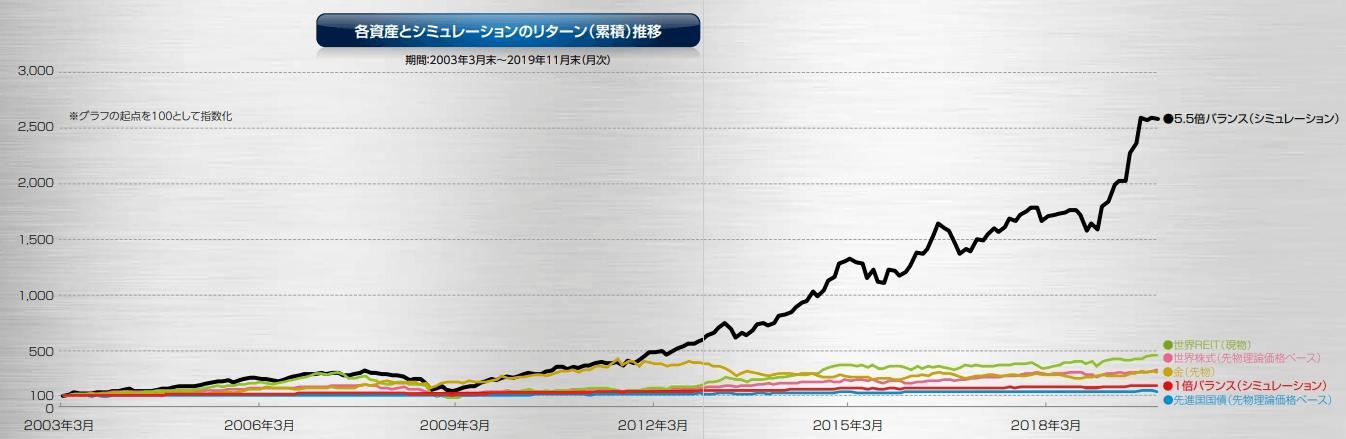 シミュレーション結果のグラフ