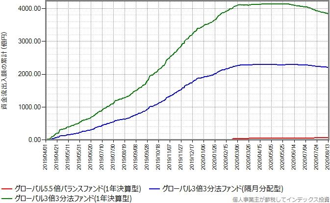 グローバル3倍3分法ファンドが売れ始めてからもプロットしたグラフ