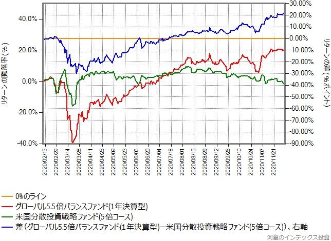 米国分散投資戦略ファンド(5倍コース)とグローバル5.5倍バランスファンドのリターン比較グラフ