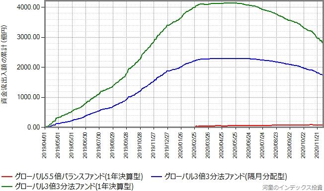 グローバル3倍3分法ファンドもプロットしたグラフ