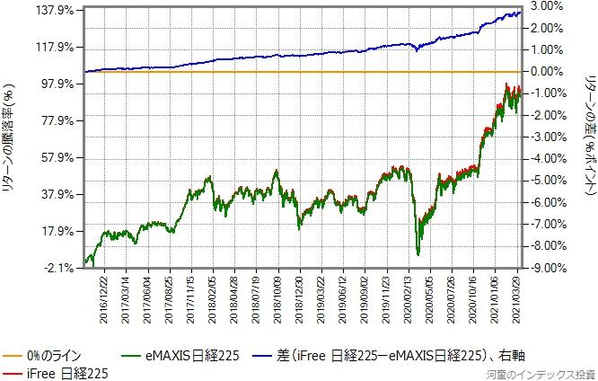 iFree日経225とeMAXIS日経225のリターン比較グラフ