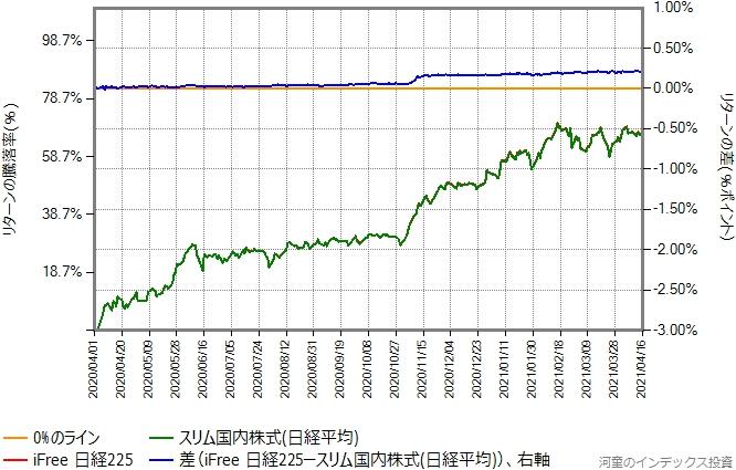 iFree日経225とスリム国内株式(日経平均)のリターン比較グラフ、2020年4月1日から