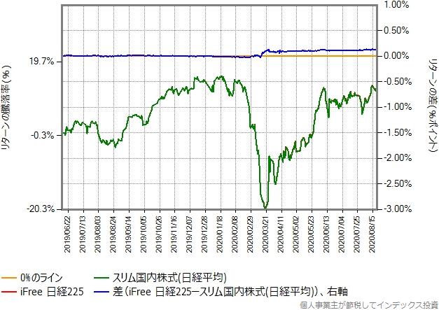 iFree日経225とスリム国内株式(日経平均)のリターン比較グラフ