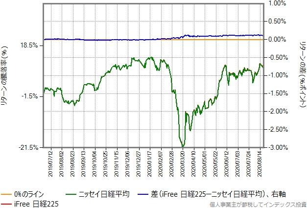 iFree日経225とニッセイ日経平均のリターン比較グラフ