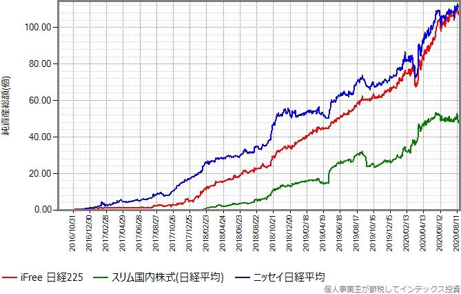 ニッセイ日経平均とスリム国内株式(日経平均)もプロットしたグラフ