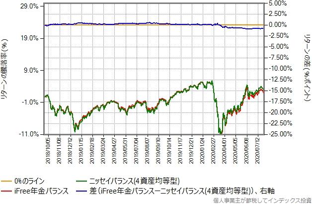 iFree年金バランスとニッセイバランス(4資産均等型)のリターン比較グラフ