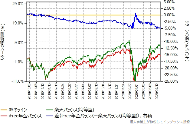 iFree年金バランスと楽天バランス(均等型)のリターン比較グラフ