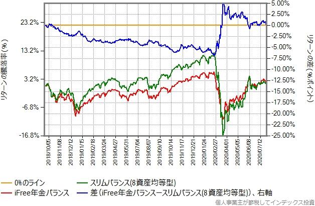 iFree年金バランスとスリムバランス(8資産均等型)のリターン比較グラフ
