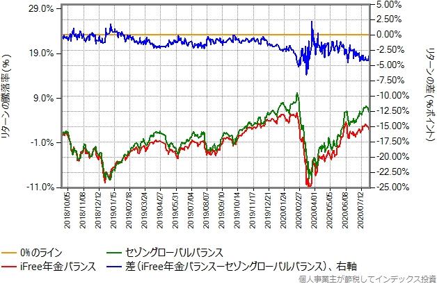 iFree年金バランスとセゾングローバルバランスのリターン比較グラフ