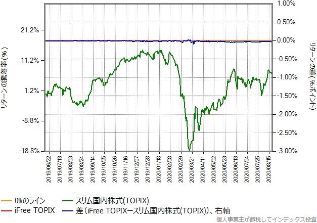 iFree TOPIXとスリム国内株式(TOPIX)のリターン比較グラフ