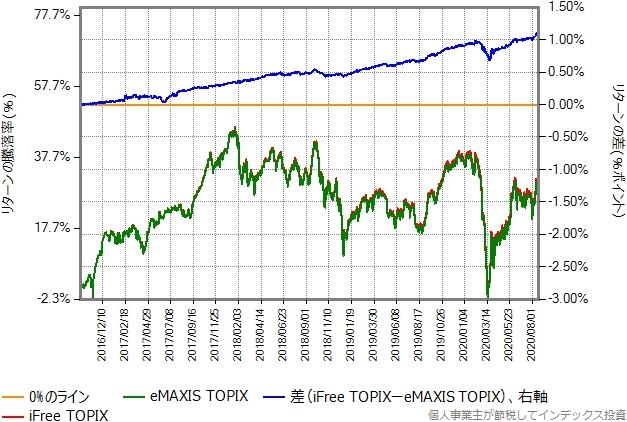 iFree TOPIXとeMAXIS TOPIXのリターン比較グラフ