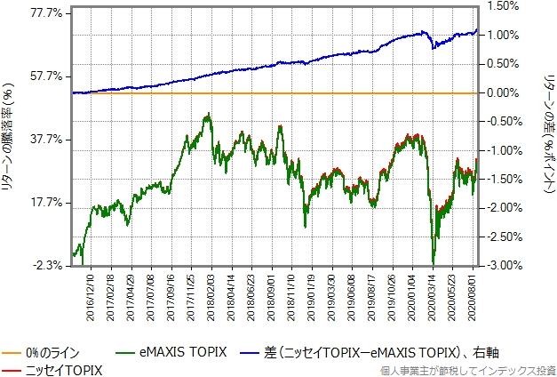 ニッセイTOPIXとeMAXIS TOPIXのリターン比較グラフ