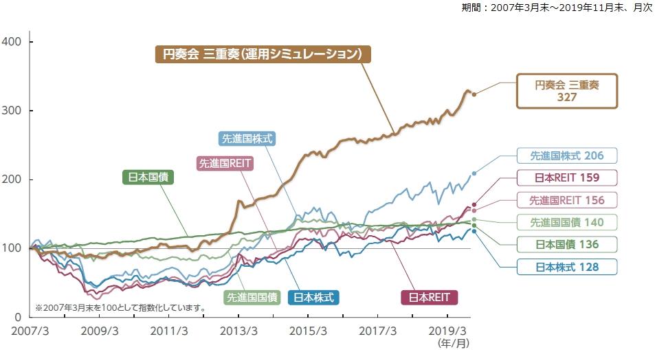 東京海上円資産バランスファンド(3倍型)のシミュレーション結果
