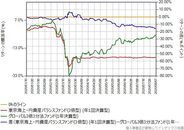 グローバル3倍3分法ファンドとのリターン比較グラフ