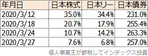 投資対象資産の比率の変更履歴