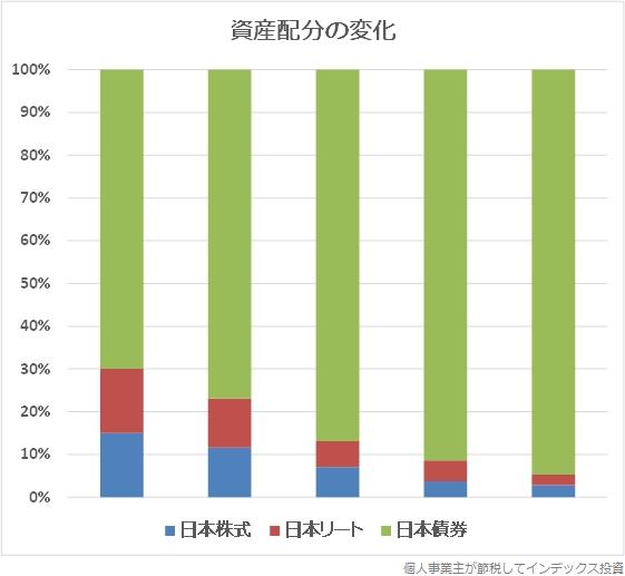 資産配分の変化のグラフ