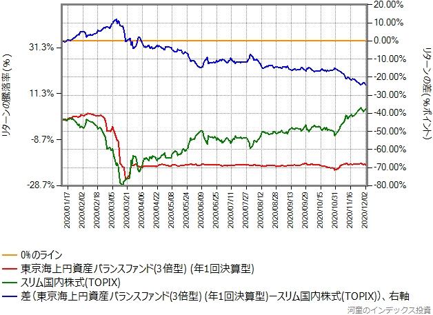 スリムTOPIXとのリターン比較グラフ