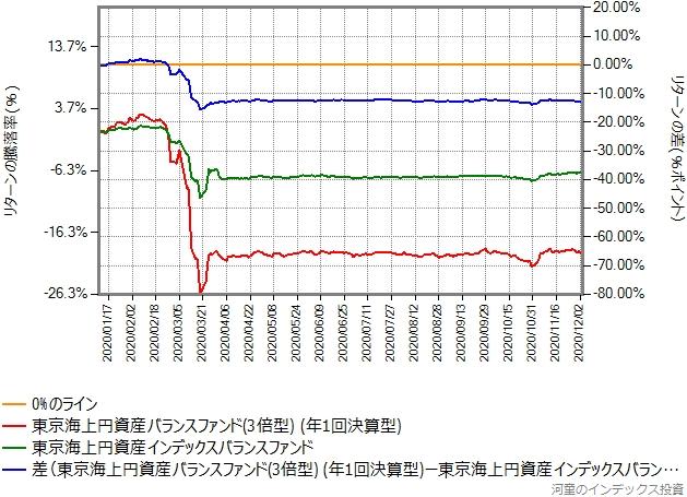 東京海上円資産インデックスバランスとのリターン比較グラフ