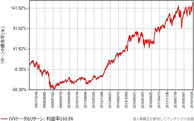S&P500種指数に連動するIVVのトータルリターンの基準価額の推移グラフ