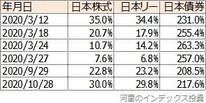 投資対象資産の比率の変更履歴表