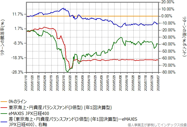 eMAXIS JPX日経400とのリターン比較グラフ
