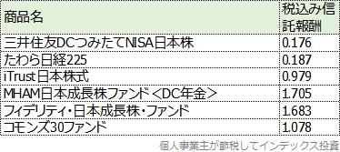 楽天証券のiDeCo口座で扱っている、国内株式ファンドの一覧表