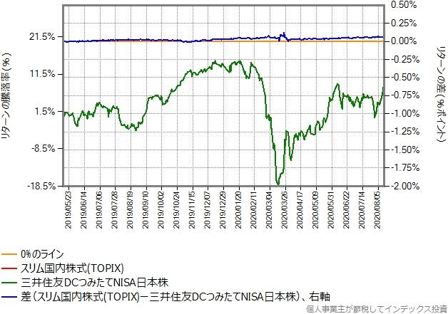 スリム国内株式(TOPIX)と三井住友DCつみたてNISA日本株とのリターン比較グラフ