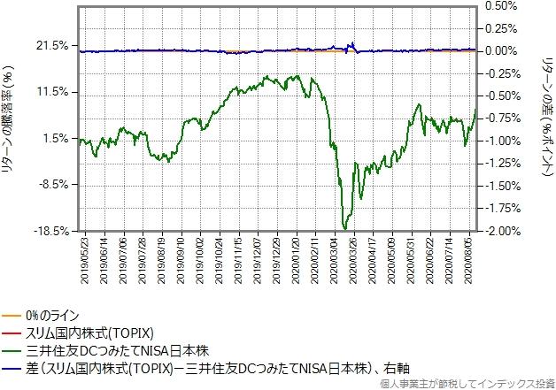 スリム国内株式(TOPIX)の運用コストを、年率0.03%ポイント増量したものとの比較グラフ