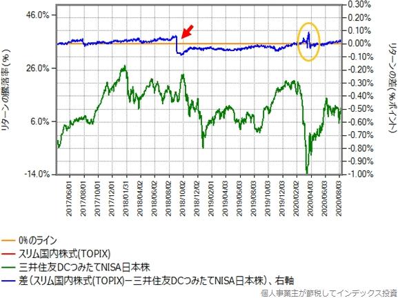 スリム国内株式(TOPIX)と三井住友DCつみたてNISA日本株の、2017年4月3日以降のリターン比較グラフ