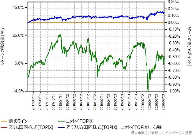 スリム国内株式(TOPIX)とニッセイTOPIXの、2017年4月3日以降のリターン比較グラフ