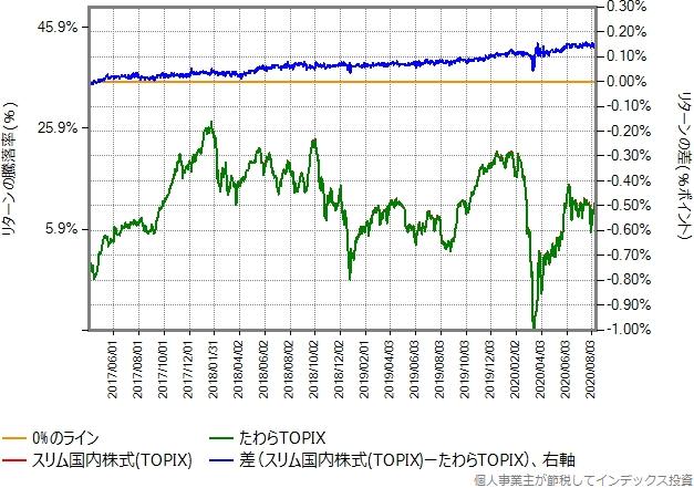 スリム国内株式(TOPIX)とたわらTOPIXの比較グラフ