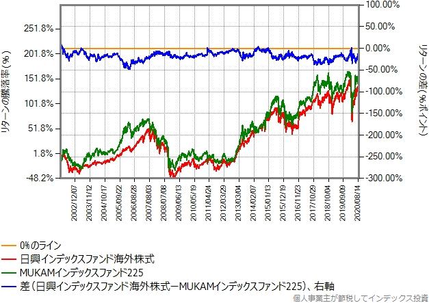 日興インデックスファンド海外株式とMUKAMインデックスファンド225の、2002年年初からのリターン比較グラフ