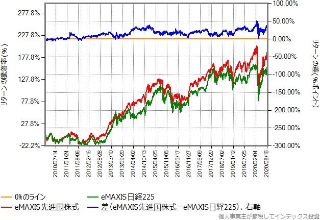 eMAXIS先進国株式とeMAXIS日経225の、2010年年初からの比較グラフ