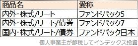 ニッセイ・インデックスパッケージの商品名と愛称の表