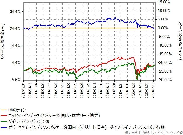 国内3資産バランスファンドとダイワ・ライフ・バランス30の比較グラフ