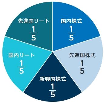 ニッセイ・インデックス(内外・株式/リート)の組成の円グラフ