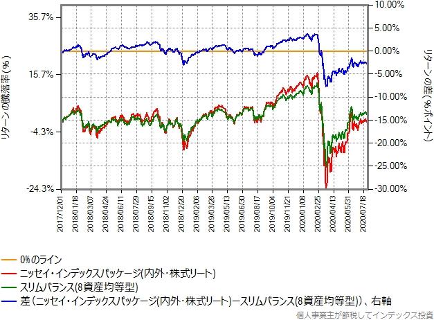 5資産均等型とスリムバランス(8資産均等型)のリターン比較グラフ